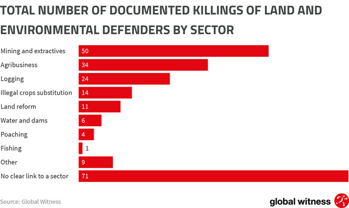 CHART_TOTAL NUMBER KILLED BY SECTOR_DEFENDING_TOMORROW_ANNUAL_REPORT