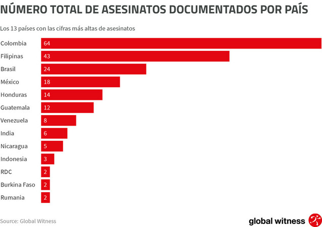 CHART_TOTAL NUMBER KILLED_SPANISH_DEFENDING_TOMORROW_ANNUAL_REPORT